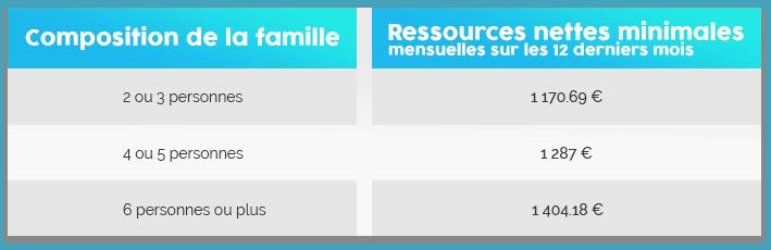 composition de la famille regroupement familial