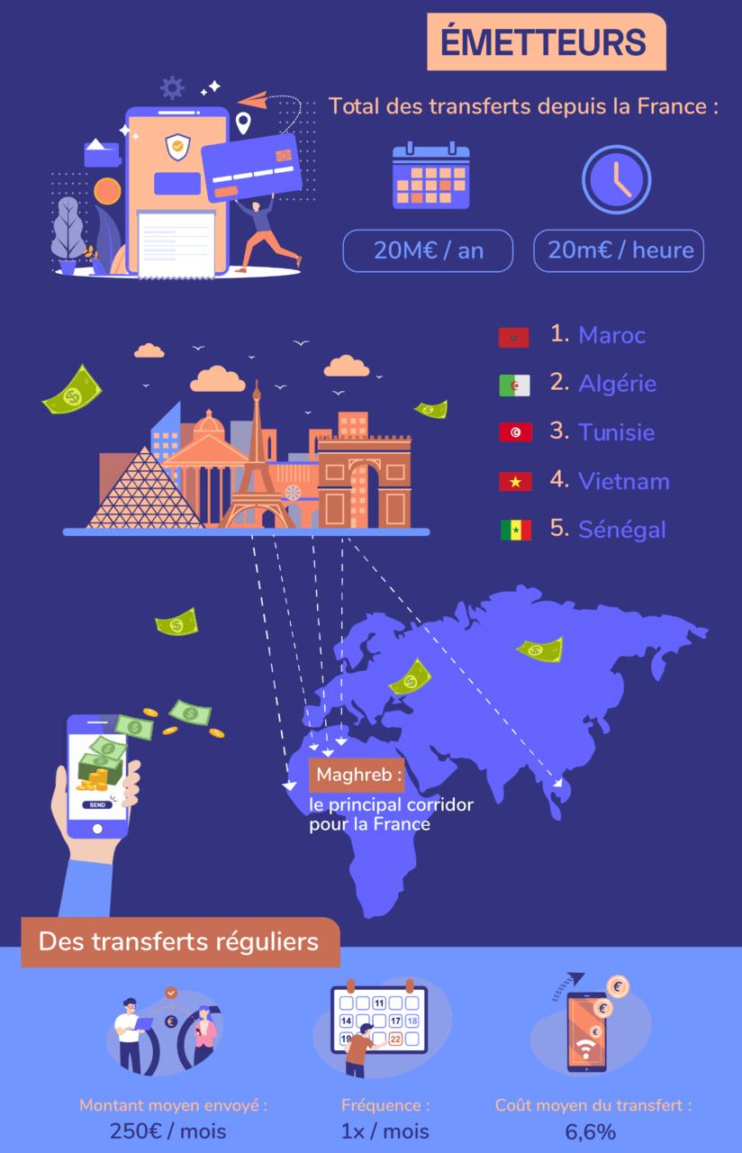 infographie-transfert-argent-france-emetteurs